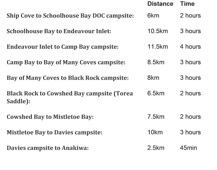 Queen Charlotte Track Section Distances