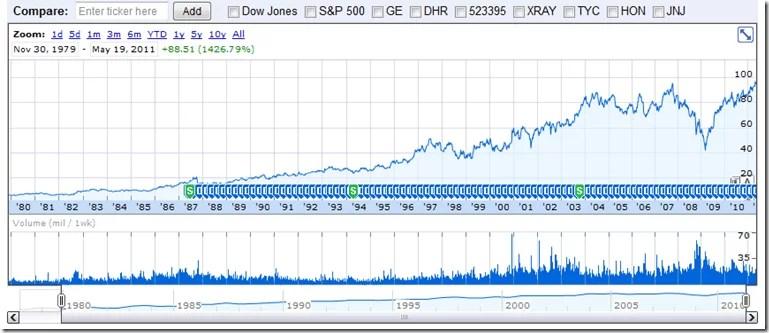 3M Stock Price 30 Years