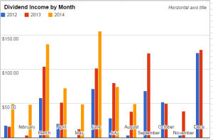 Dividend income by month - August