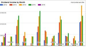 Dividend Income by Month January 2016