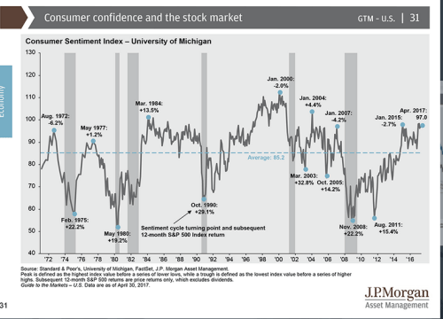 Consumer confidence compared to stock market return