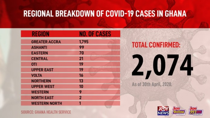 Ghana's Covid-19 cases now over 2,000 with 212 recoveries and 17 deaths 1