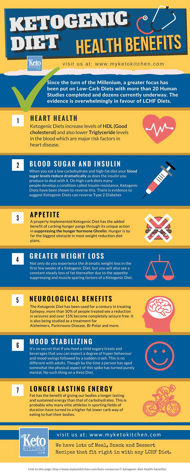 Ketogenic Diet Health Benefits infographic