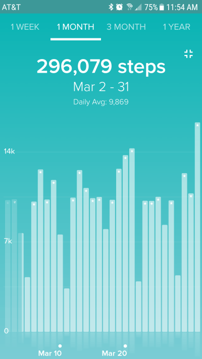 March Steps and April Goals