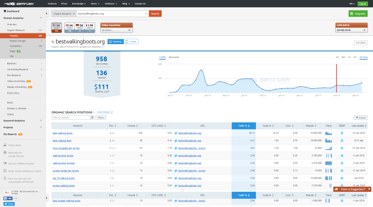 SEMrush : Organic Search Positions