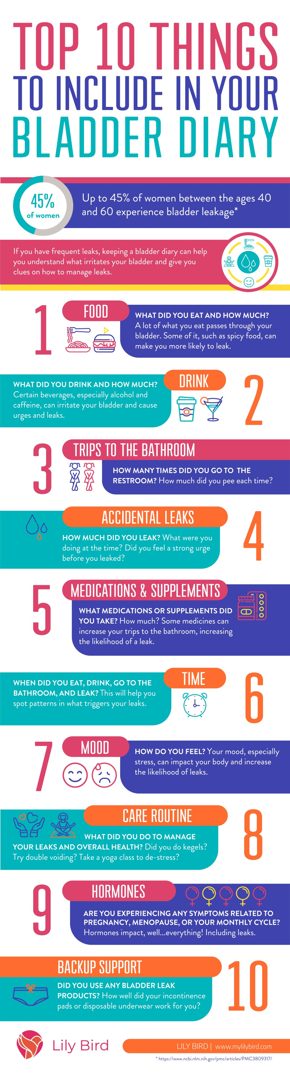 Bladder diary infographic