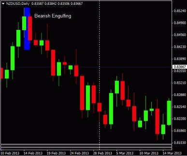 A Strong Candlestick Price Pattern