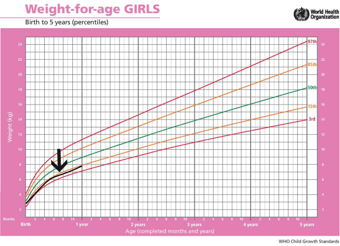 Normal standard weight growth chart for babies