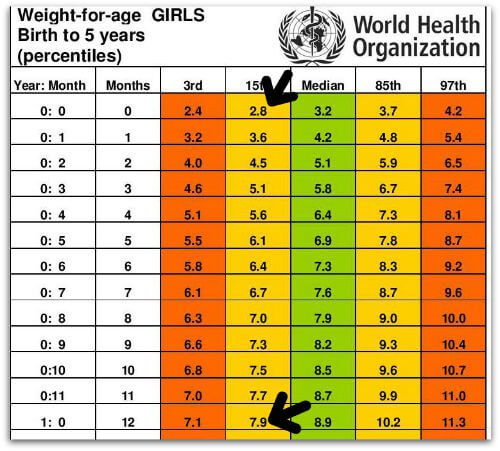 weight charts for girls
