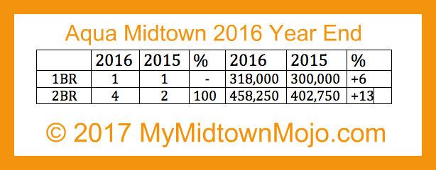 2016 Year End Market Report Aqua Midtown