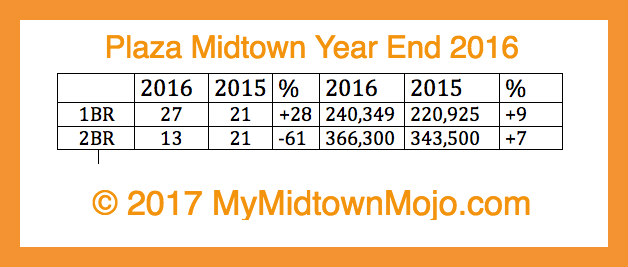 2016 Plaza Midtown Year End Market Report