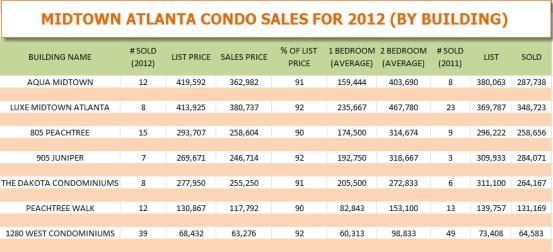 Midtown Atlanta Condo Sales for 2012