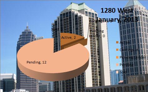 Midtown Atlanta Market Report 1280 West January 2013