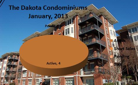 Dakota Condominiums Midtown Atlanta Market Report January 2013