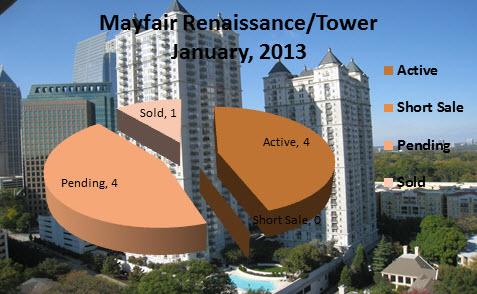 Midtown Atlanta Market Reports Mayfair Renaissance January 2013