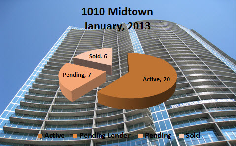 Midtown Atlanta real estate market reports 1010 midtown