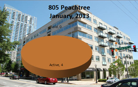 Midtown Condo Market Reports 805 Peachtree