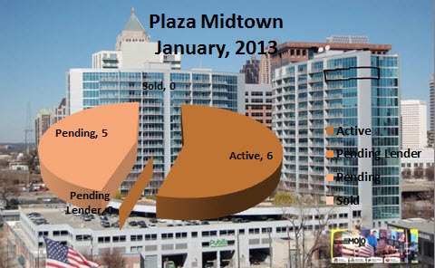 Midtown Atlanta Condo Market Trends