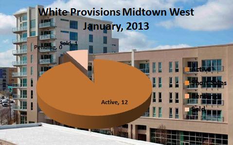 White Provisions January 2013