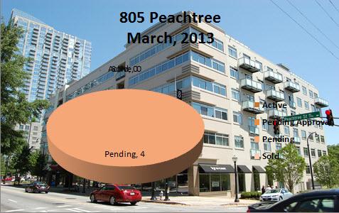 805 Peachtree Midtown Atlanta Market Report