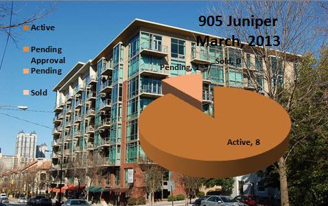 905 Juniper Midtown Atlanta Market Report