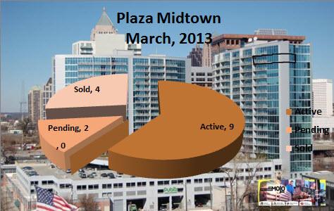 Midtown Atlanta Market Report March 2013