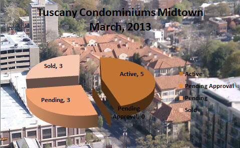 Tuscany Condos Midtown Atlanta Market Report