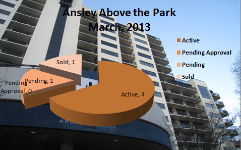 Ansley Above The Park Midtown Atlanta Market Reports