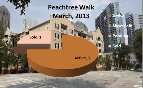 Peachtree Walk Market Report March 2013