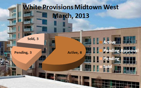 White Provision Market Report March 2013