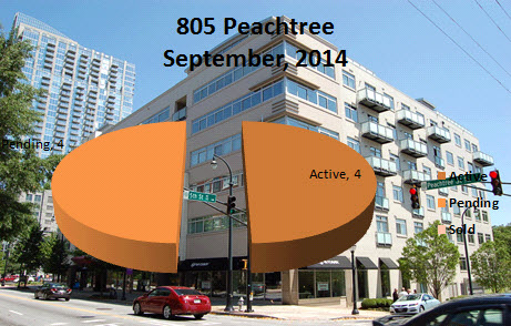 What's My 805 Peachtree Condo Worth?