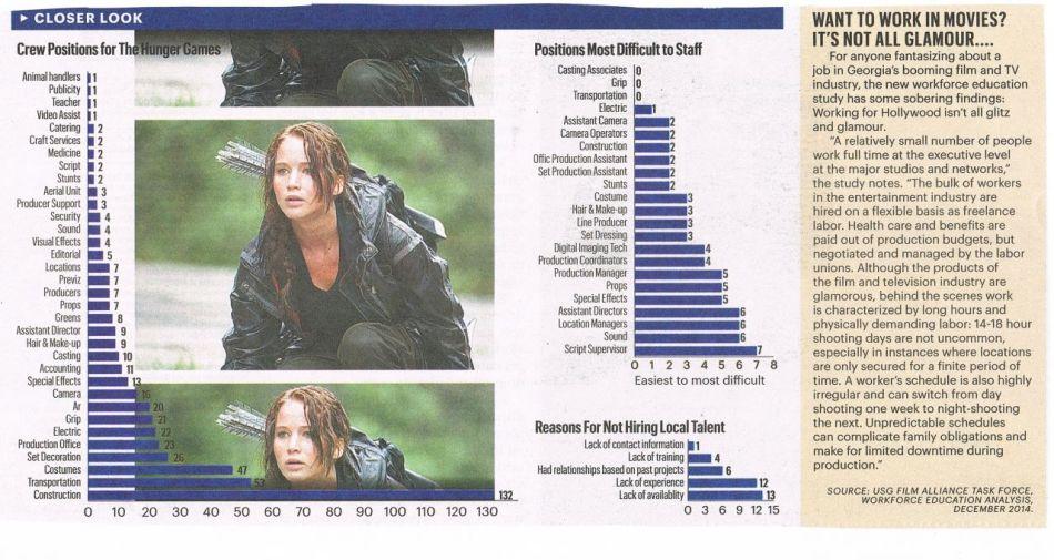 Jobs in Georgia Film Industry
