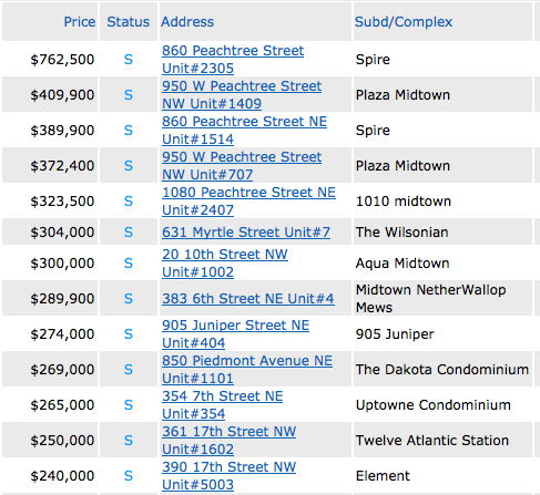 What Midtown Condos Have Sold