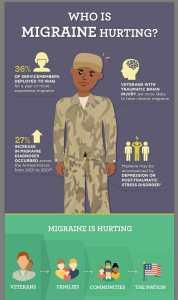 veterans with headache disease MHAM