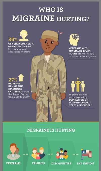 Veterans with Headache Diseases by migraine and headache policy focum