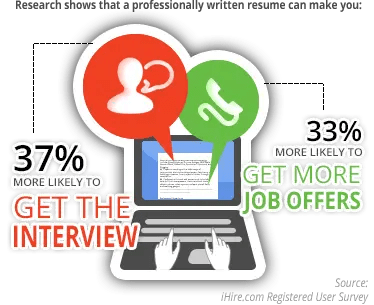 Resume Revision Service