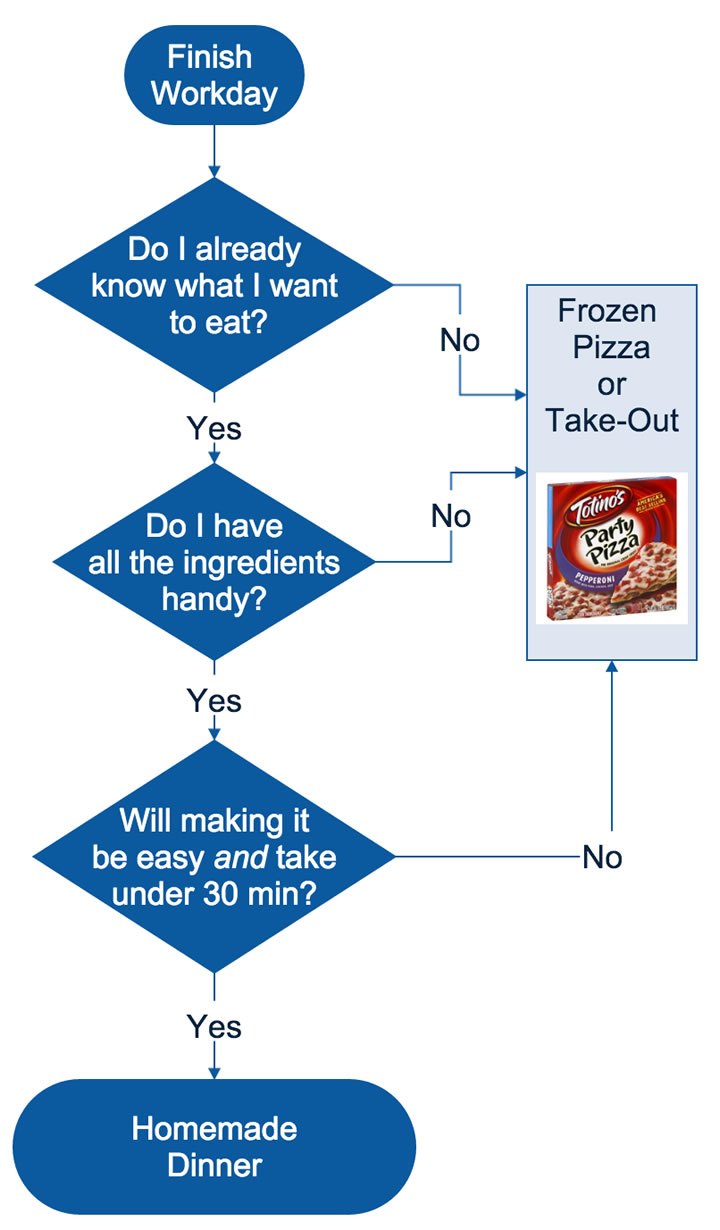 Cooking Dinner At Home The Flowchart My Money Blog