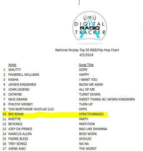 Big Rome Hip hop top 50 radio. #10