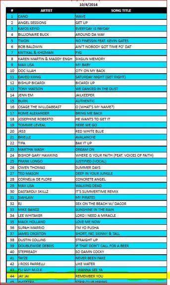 Jay Jai Charts