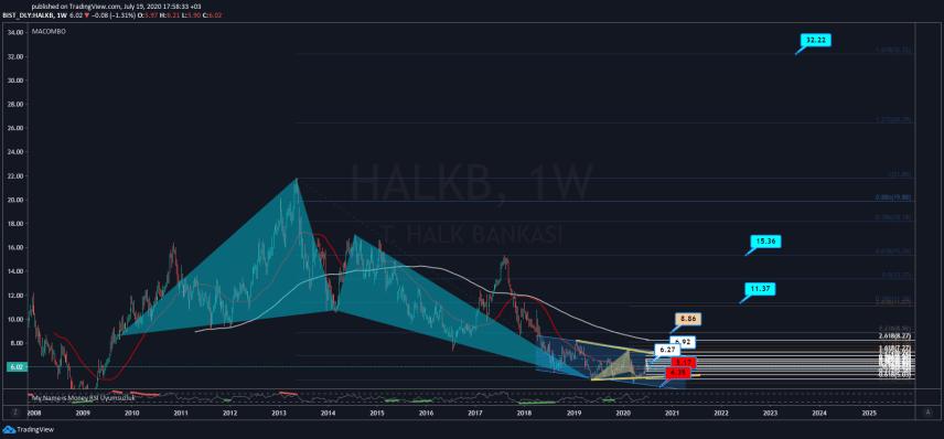 #HALKB hisse analizi