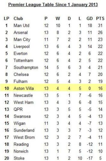 premiership+2013+league+table