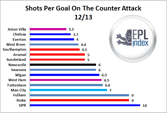 counter attack aston villa