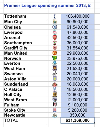 aston villa transfer spend