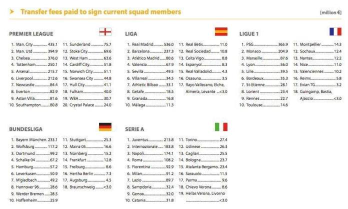 premier league squad costs