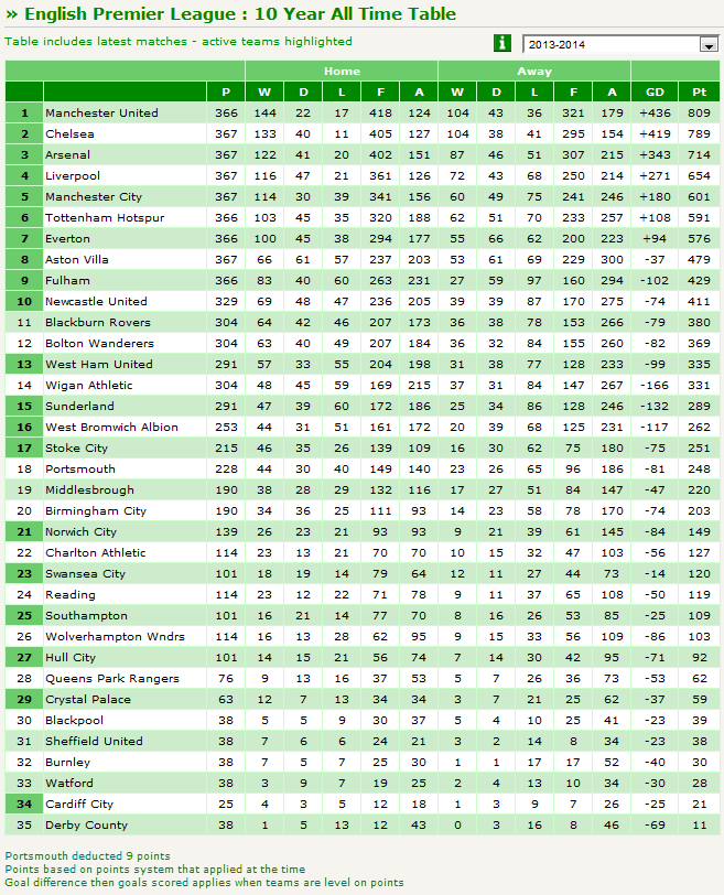 Premier League Table History Of The Last 10 Years
