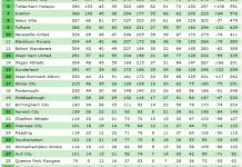 all premier league table