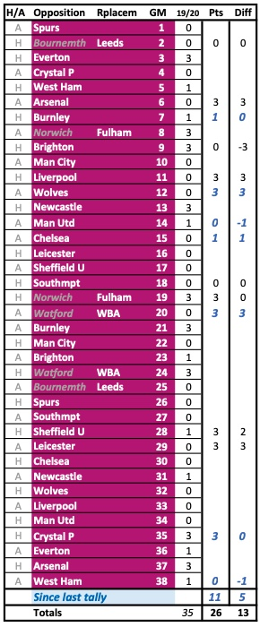 Aston Villa Results Compared to Last Season