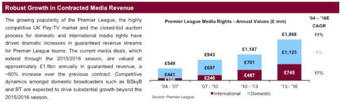 Aston Villa TV revenue