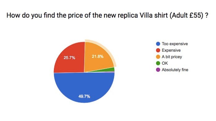 aston villa shirt price 2017