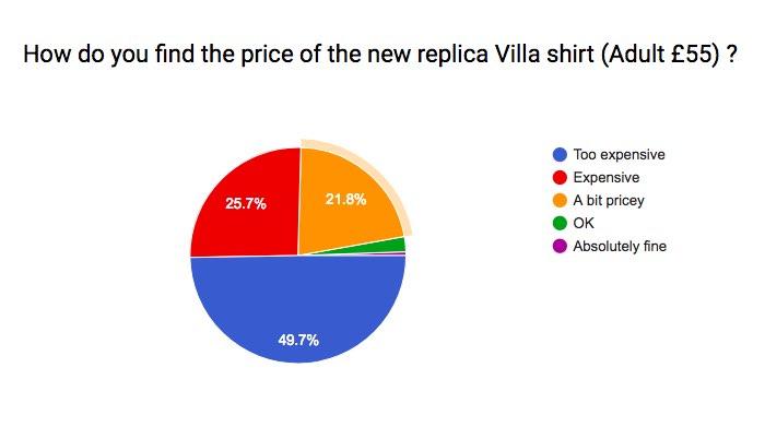aston villa shirt price 2017